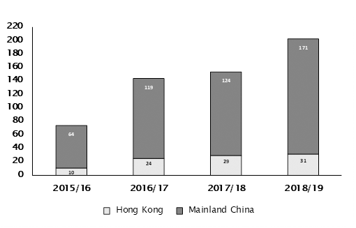Chinese High Net Worths and Ultra-High Net Worths applying to live in the UK on a Tier 1 Investor Visa increased