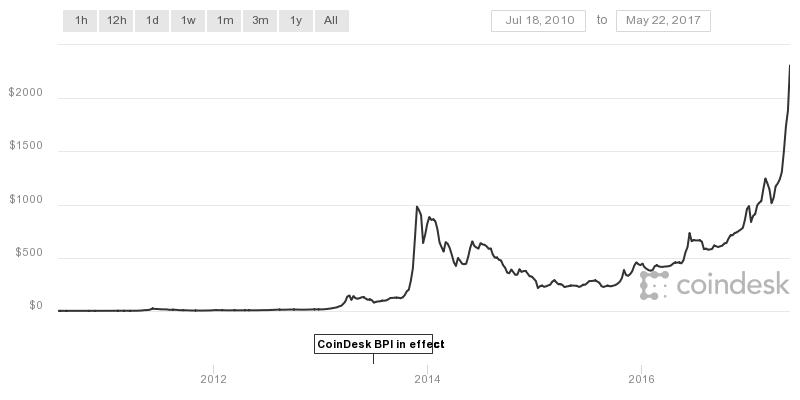 Bitcoin Coindesk BPI chart